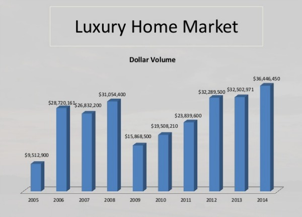 Grand Lake luxury home sales