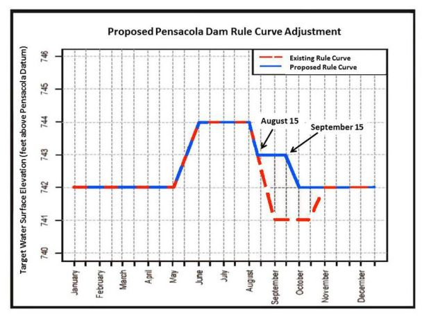 Grand Lake proposed rule curve and elevation