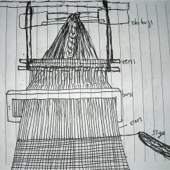 Diagram Of Weaving Loom 1996 Featherlite Horse Trailer Wiring Weft Glossary Today Party Invitations Ideas