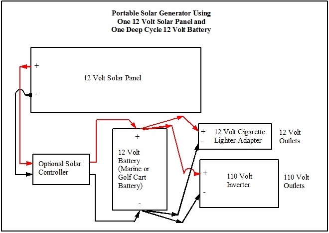 12v cigarette plug wiring diagram home alarm diagrams portable solar power generator by robert wayne atkins p e 1 panel battery