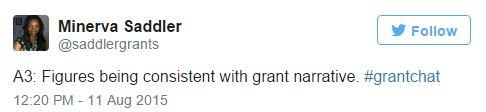 Grant Budget