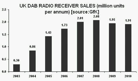 "UK DAB radio receiver sales fell in 2009 and 2010, but ""digital radio sales have held up – they are flat"" insists Mr Switchover"