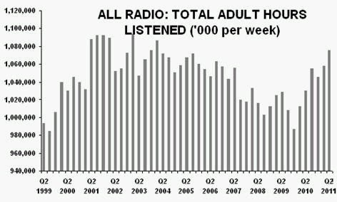 UK listening growth demonstrates radio's strengths in a multi-tasking world