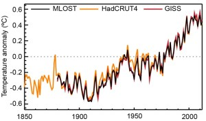 Past global surface temperature rise