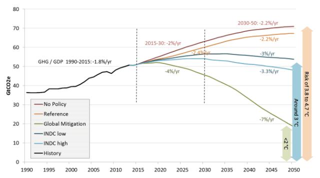 CO2 emissions action gap