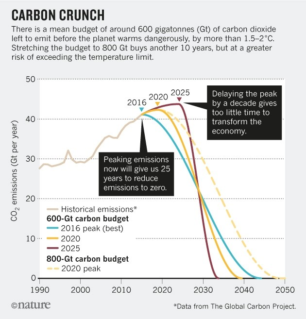 Annotated data from the Global Carbon Project
