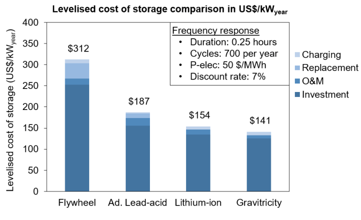 Graph comparison of Gravitricity's LCOS in a frequency response application (US$/kW) to other suitable electricity storage technologies.