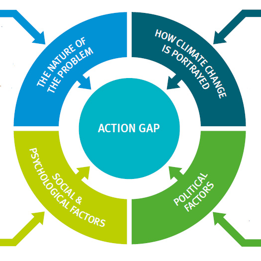 Infographic depicting the action gap on climate change, and factors that influence it