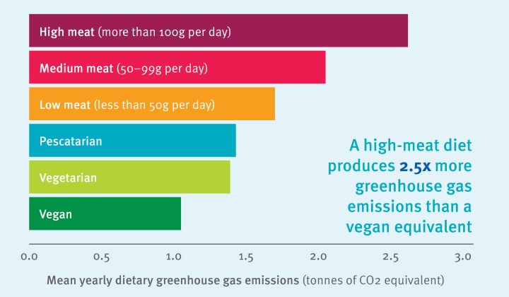 A high-meat diet produces 2.5x more greenhouse gas emissions than a vegan equivalent - with a bar chart showing the relative emissions for different diets