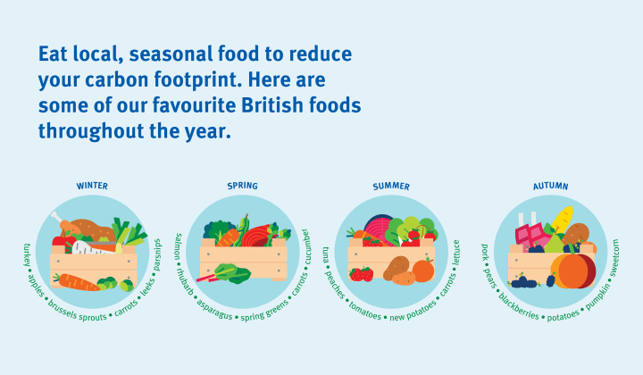 Eat local, seasonal food to reduce your carbon footprint - graphics showing a box of seasonal food, with labels, for each season of the year.