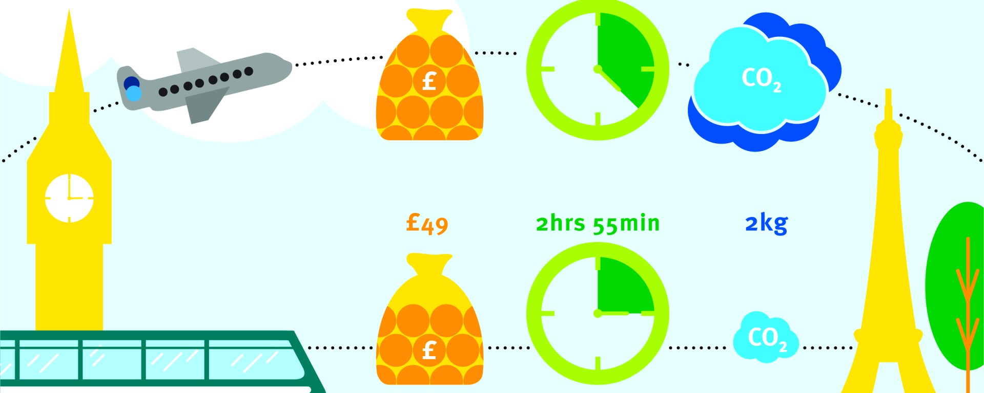 The graphic shows that a single journey from London to Paris by plane will cost £64, take 4 hours 40 minutes, and emit 59kg equivalent of carbon dioxide. By train, the same journey will cost £49, take 2 hours 55 minutes, and emit 2kg equivalent of carbon dioxide. Assumptions: the start and end location are the main train terminal in the centre of each city; travel costs are for the cheapest advance tickets bought in advance and include all connecting journeys; carbon emissions are calculated using UK government greenhouse gas emissions factors for short-haul flights, ferry and international rail travel. To find out more, visit www.imperial.ac.uk/stories/climate-action