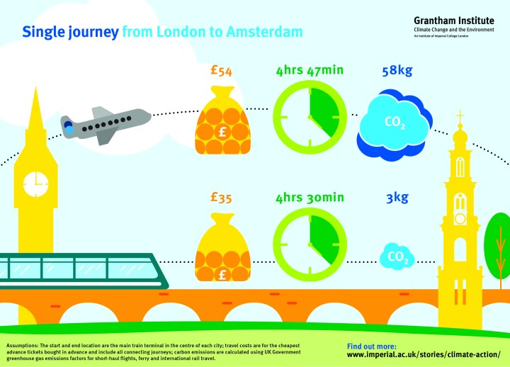 The graphic shows that a single journey from London to Amsterdam by plan will cost £54, take 4 hours 47 minutes, and emit 58kg equivalent of carbon dioxide. By train, the same journey will cost £35, take 4 hours 30 minutes, and emit 3kg equivalent of carbon dioxide.  Assumptions: the start and end location are the main train terminal in the centre of each city; travel costs are for the cheapest advance tickets bought in advance and include all connecting journeys; carbon emissions are calculated using UK government greenhouse gas emissions factors for short-haul flights, ferry and international rail travel.  To find out more, visit www.imperial.ac.uk/stories/climate-action