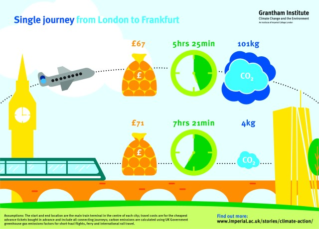 The graphic shows that a single journey from London to Frankfurt by plane will cost £67, take 5 hours 25 minutes, and emit 101kg equivalent of carbon dioxide. By train, the same journey will cost £71, take 7 hours 21 minutes, and emit 4kg equivalent of carbon dioxide. Assumptions: the start and end location are the main train terminal in the centre of each city; travel costs are for the cheapest advance tickets bought in advance and include all connecting journeys; carbon emissions are calculated using UK government greenhouse gas emissions factors for short-haul flights, ferry and international rail travel. To find out more, visit www.imperial.ac.uk/stories/climate-action