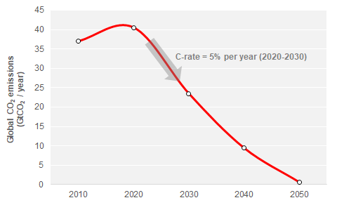 Figure 1 shows the C rate of emissions reductions in 1.5oC emissions reduction scenarios. Median CO2 emissions pathway that achieves a long-term temperature change of 1.5oC above pre-industrial levels, as envisaged by the Paris Agreement. Data from IPCC Special Report on 1.5oC scenario explorer 2020-2030.  C rate shown is calculated as compound average annual reduction in CO2 over the period 2020-2030.