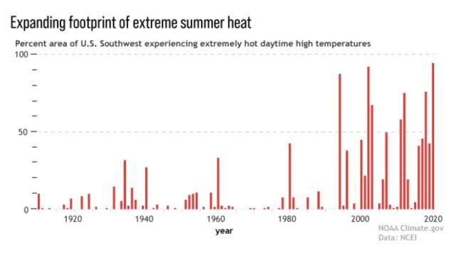 Text: Expanding footprint of extreme summer heat. Percent area of US Southwest experiencing extremely hot daytime high temperature. Graph: The graph shows a clear increase in high temperatures since the latest 1900s compares with early 1900s.