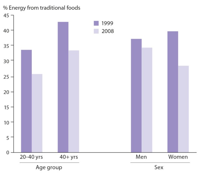 Graph illustrating the percentage of energy derived from traditional food among Inuit. There is a clear decrease from 1999 levels compared with 2008 levels, especially among women.