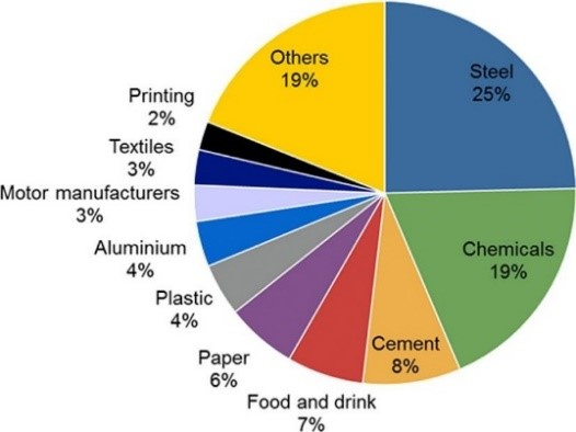 Pie chart of greenhouse gas emissions from UK industry: Steel 25%, Chemicals 19%, Cement 8%, Feed and drink 7%, Paper 6%, Plastic 4%, Aluminium 4%, Motor manufacturers 3%, Textiles 3%, Printing 2%, Others 19%.