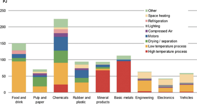 Bar chart shows the energy demand in PetaJoules (PJ) of various UK industries, broken down into the following uses: Other, Space heating, Refrigeration, Lighting, Compressed Air, Motors, Drying/separation, Low temperature processes, High temperature processes. The approximate energy uses are as follows: Food and drink 150PJ, Pulp and paper 70PJ, Chemicals 225PJ, Rubber and plastic 95PJ, Mineral products 95PJ, Basic metals 110PJ, Engineering 65PJ, Electronics 45PJ, Vehicles 60PJ. Contact g.oluleye@imperial.ac.uk for full breakdown.