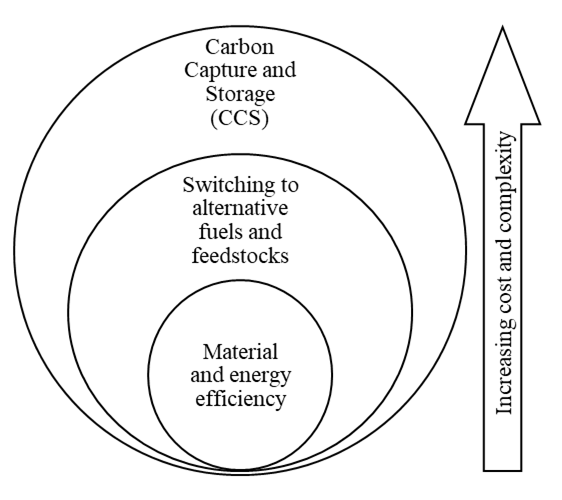 Graphic shows three nested circles representing the hierarchy of concepts within a system. Cicles are labled Carbon Capture and Storage (CCS) (outer - largest), Switching to alternative fuels and feedstocks (middle), Material and energy efficiency (inner - smallest). An arrow indicates that the largest concept is associated with the most cost and complexity as well as its impact on decarbonisation.