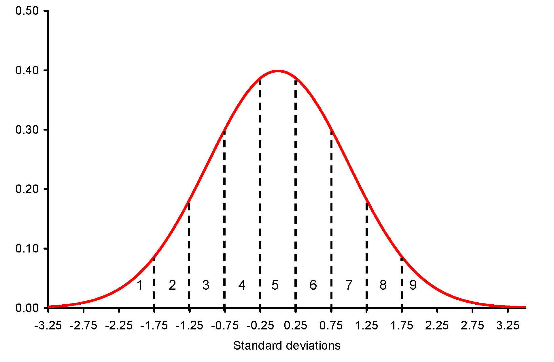 005 Normal Distribution