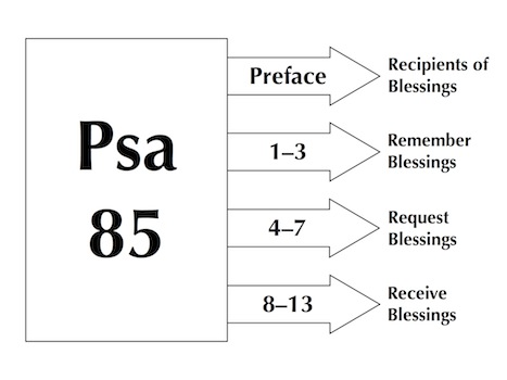 Sermon: The Blessings of God in Your Life, Psalm 85