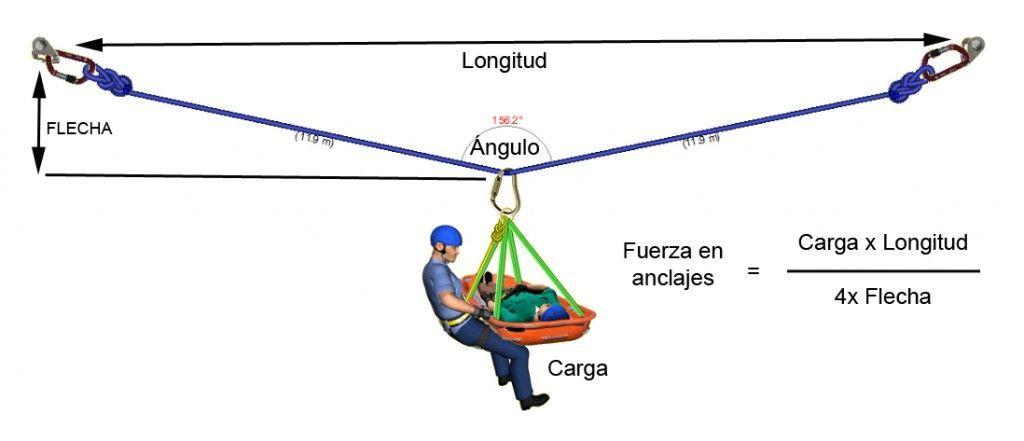 Triangulación, anticaídas