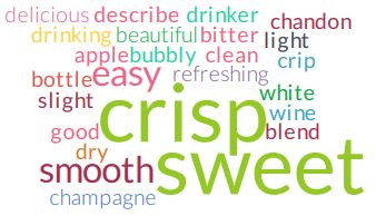 Chandon word cloud