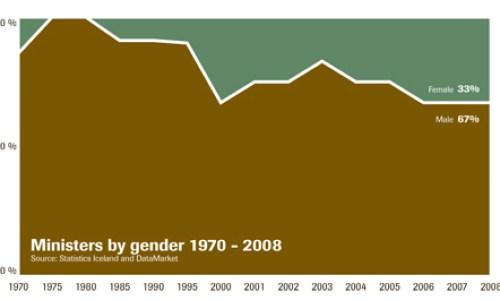 Gender Rule Statistics