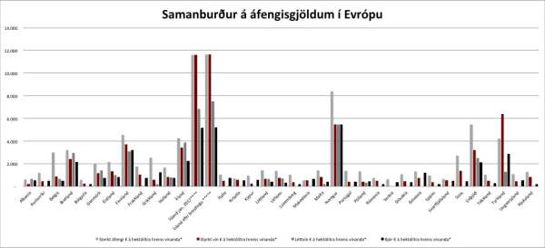 A Graph comparing Alcohol taxation across europe