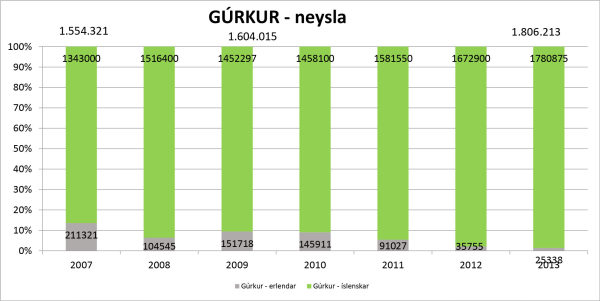 Graph showing domestic vs. imported cucumbers in Iceland since 2007.