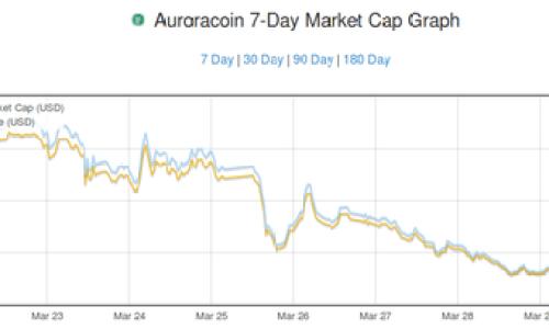 Aurora Coin Takes a Dive