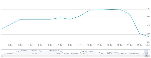 Eimskip stock Oct 2014