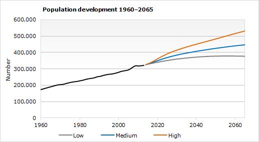 population predictions statistics iceland
