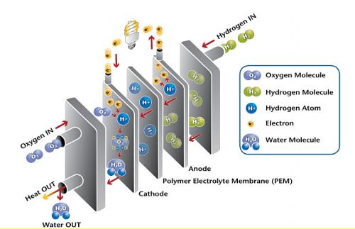 Graphene Used Instead Of Platinum In Fuel Cells