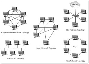What is a Network Diagram? | DCIM, Network Documentation, OSP Software