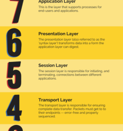 video the 7 osi layers explained [ 800 x 2000 Pixel ]