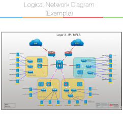 example of logical network diagram created with software [ 1500 x 1500 Pixel ]
