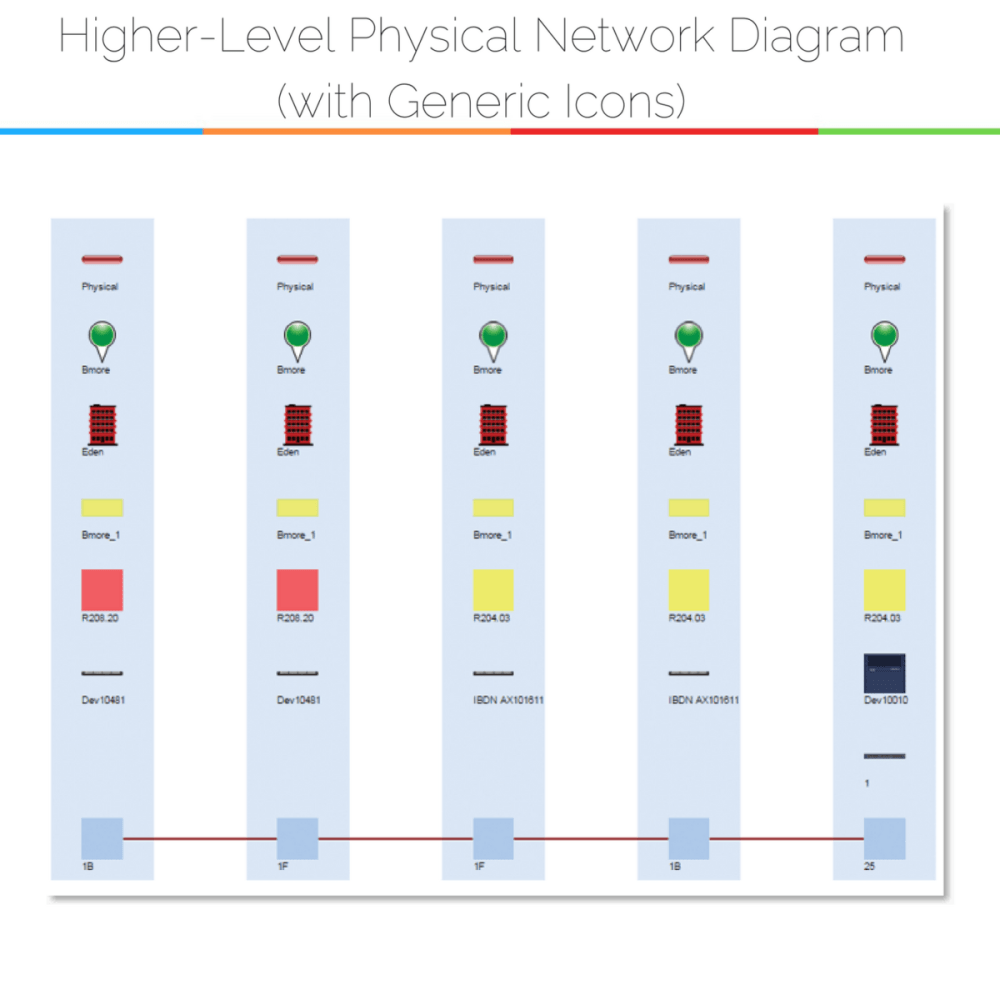 medium resolution of physical network diagrams explained dcim network documentationexample of using general icons in physical network