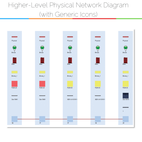 small resolution of physical network diagrams explained dcim network documentationexample of using general icons in physical network