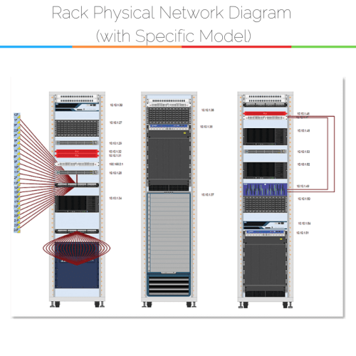small resolution of example of using specific models in physical network