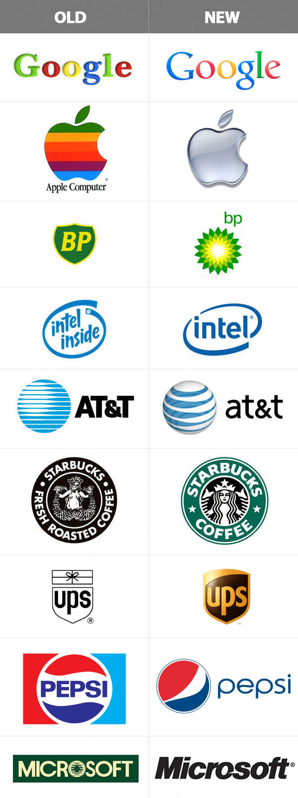 Changing Your Logo Design: The Aftermath   Logos   Graphic Design Junction