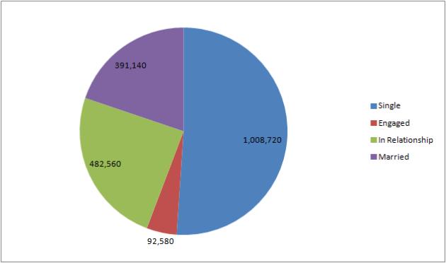 dc fans relationship pie chart