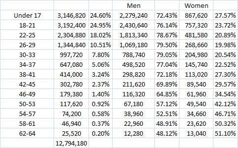 marvel fans age gender raw 6.3.13
