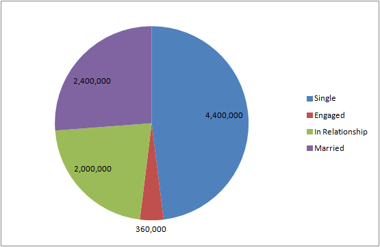 comic facebook relationship pie chart 8.1.13