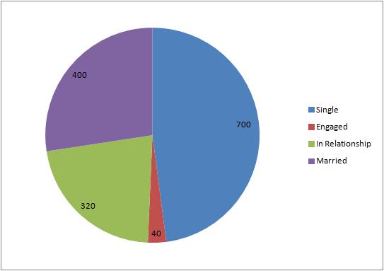 comic employees relationship pie chart 9.23.13