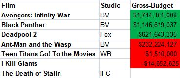 Comic Films Gross to Budget