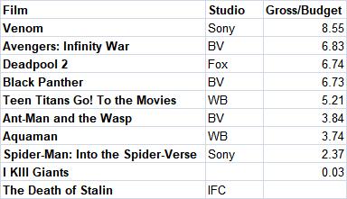 2018 Comic Movie Adaptations Multiplier