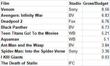 Comic Movies multiplier