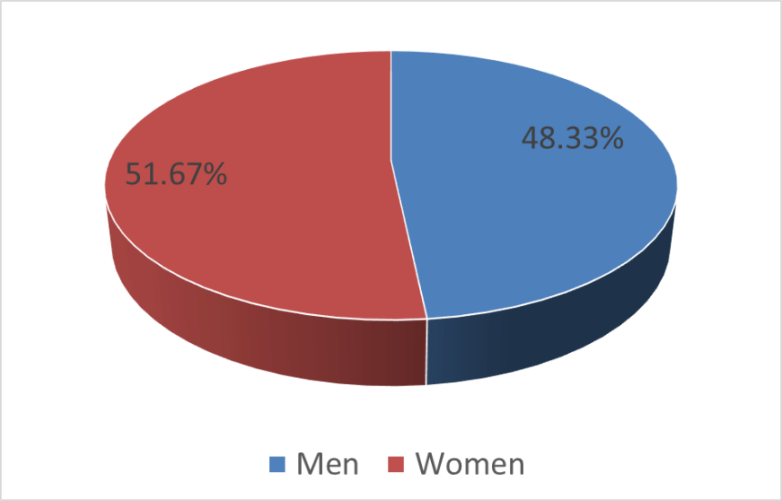 Facebook demographics gender 3.1.21