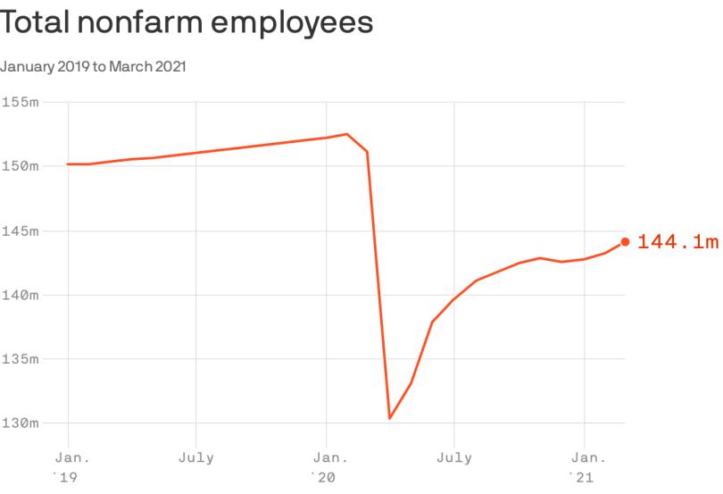 Data: FRED; Chart: Axios Visuals